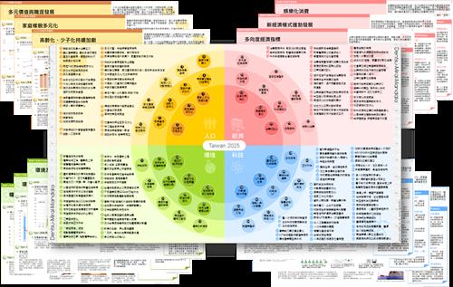 四大面向(人口-經濟-環境-科技)-上稿